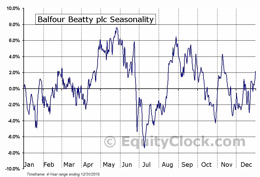 Balfour Beatty plc (OTCMKT:BAFYY) Seasonal Chart
