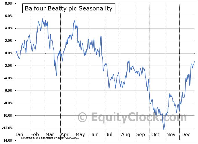 Balfour Beatty plc (OTCMKT:BAFYY) Seasonal Chart