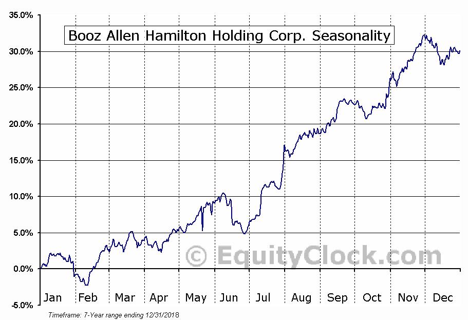 Booz Allen Hamilton Holding Corp. (NYSE:BAH) Seasonal Chart