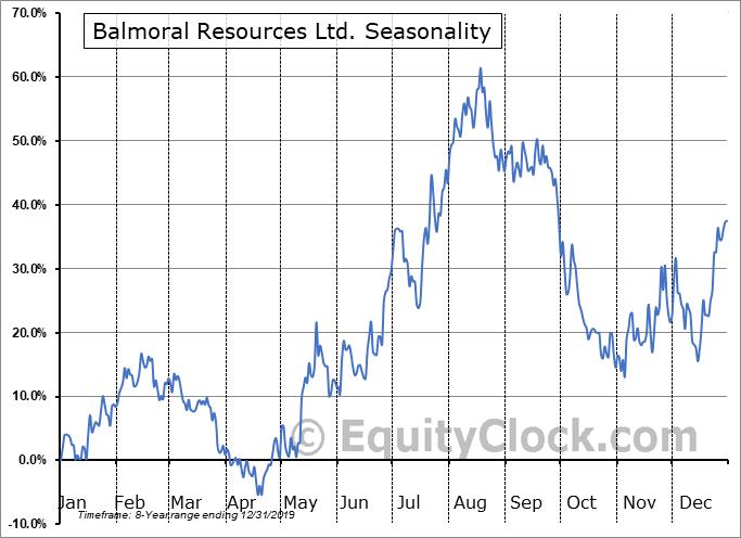 Balmoral Resources Ltd. (OTCMKT:BALMF) Seasonal Chart
