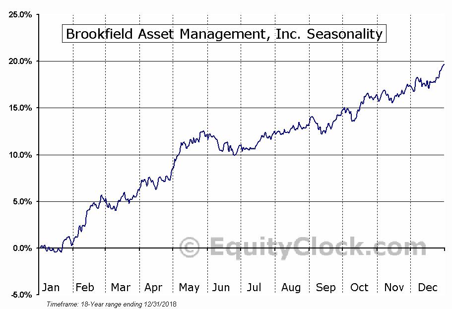Brookfield Asset Management, Inc. Seasonal Chart