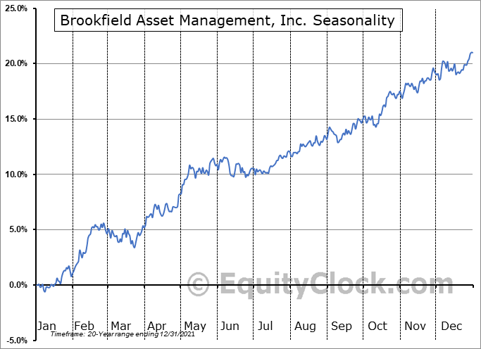 Brookfield Asset Management, Inc. (TSE:BAM/A.TO) Seasonal Chart