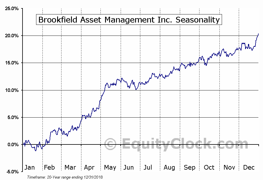 Brookfield Asset Management Inc. (USA) (NYSE:BAM) Seasonal Chart