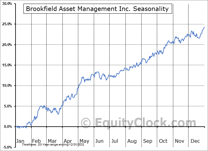 Brookfield Asset Management Inc. (NYSE:BAM) Seasonal Chart