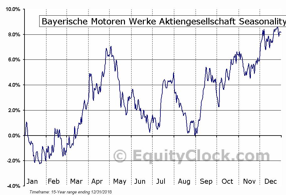 Bayerische Motoren Werke Aktiengesellschaft (OTCMKT:BAMXF) Seasonal Chart