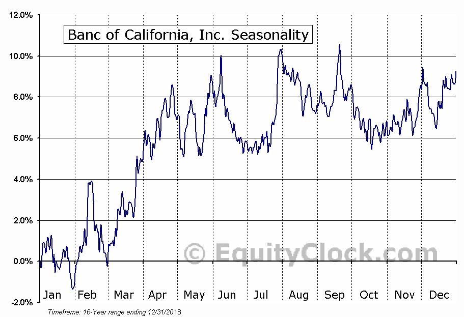 Banc of California, Inc. (NYSE:BANC) Seasonal Chart