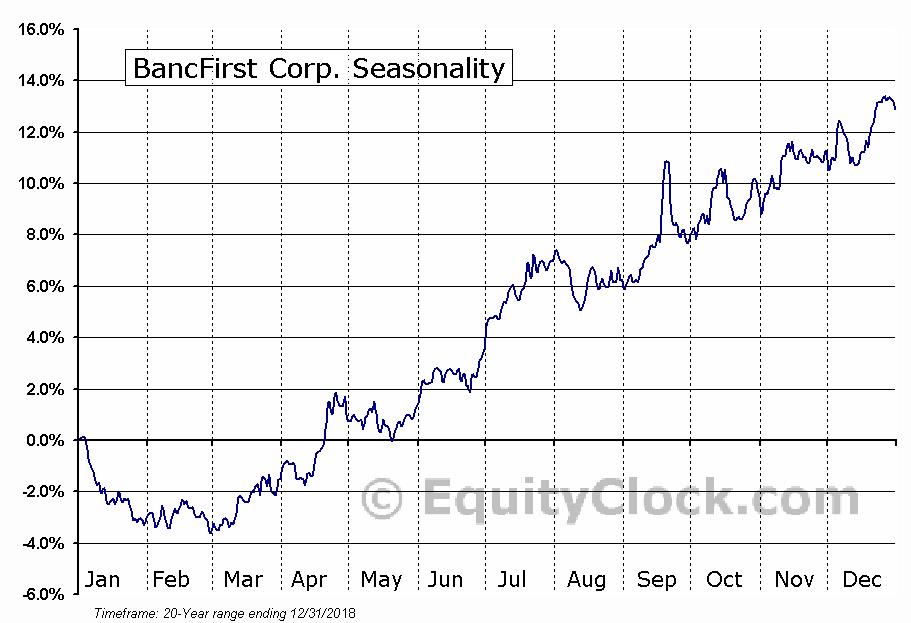 BancFirst Corp. (NASD:BANF) Seasonal Chart