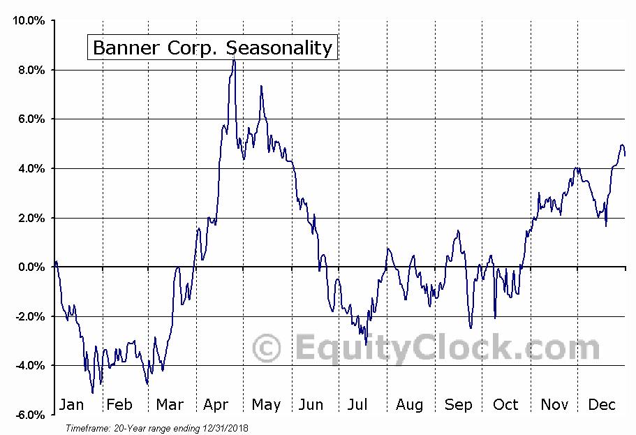 Banner Corp. (NASD:BANR) Seasonal Chart