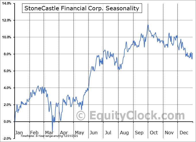 StoneCastle Financial Corp. (NASD:BANX) Seasonal Chart
