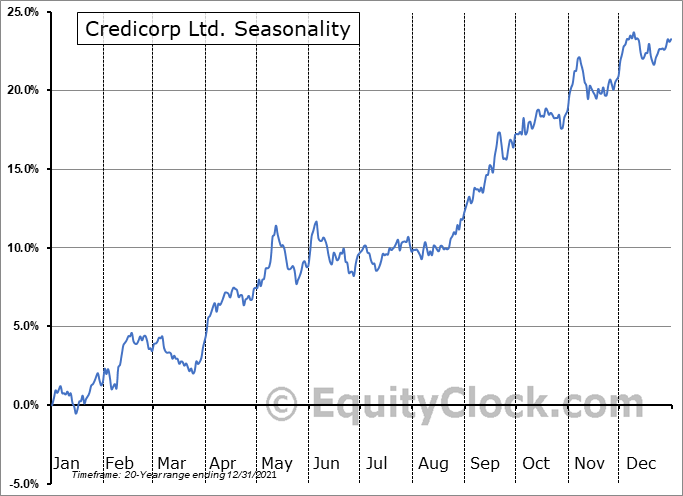 Credicorp Ltd. (NYSE:BAP) Seasonal Chart