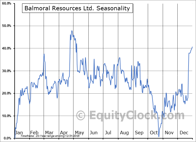 Balmoral Resources Ltd. (TSE:BAR.TO) Seasonal Chart