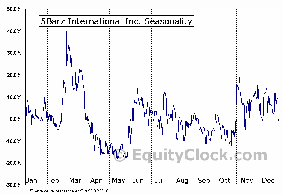 5Barz International Inc. (OTCMKT:BARZ) Seasonal Chart