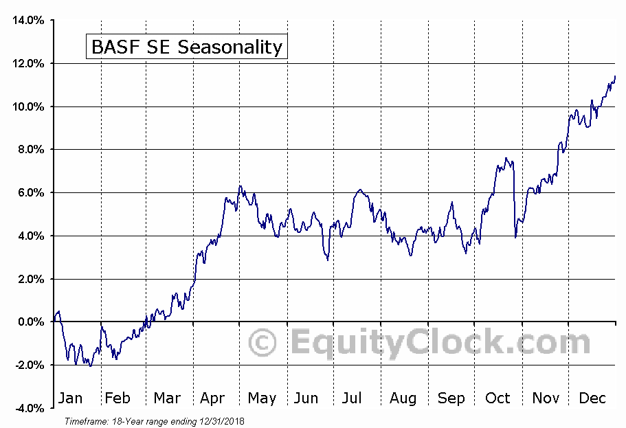 BASF SE (OTCMKT:BASFY) Seasonal Chart