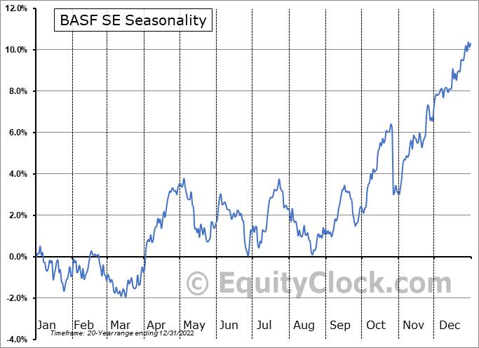 BASF SE (OTCMKT:BASFY) Seasonal Chart