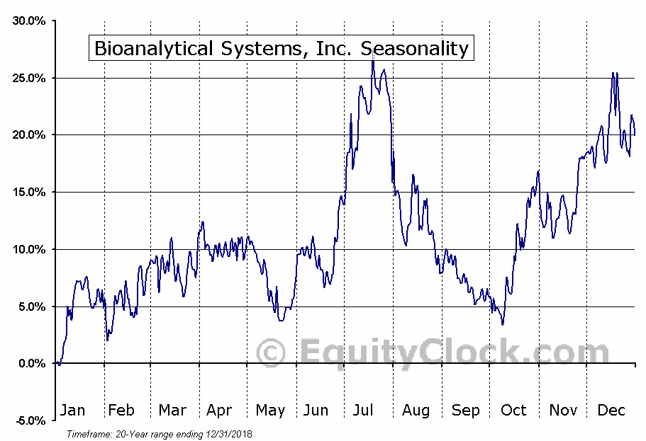 Bioanalytical Systems, Inc. (NASD:BASI) Seasonal Chart