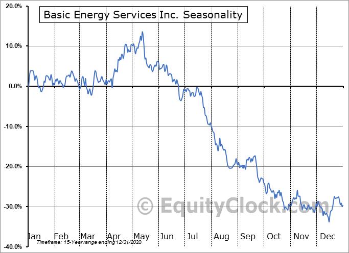 Basic Energy Services Inc. (OTCMKT:BASX) Seasonal Chart