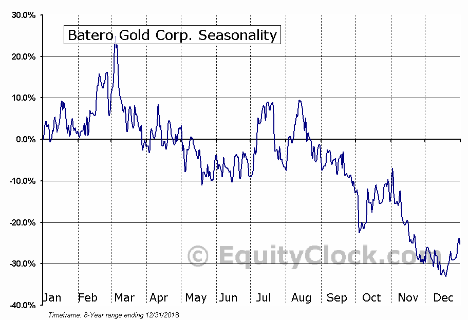 Batero Gold Corp. (TSXV:BAT) Seasonal Chart