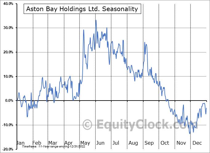 Aston Bay Holdings Ltd. (TSXV:BAY.V) Seasonal Chart