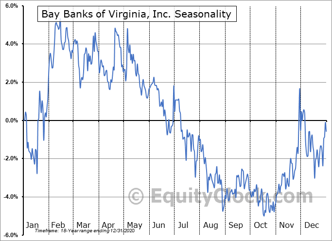 Bay Banks of Virginia, Inc. (OTCMKT:BAYK) Seasonal Chart