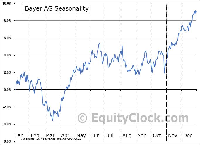 Bayer AG (OTCMKT:BAYRY) Seasonal Chart