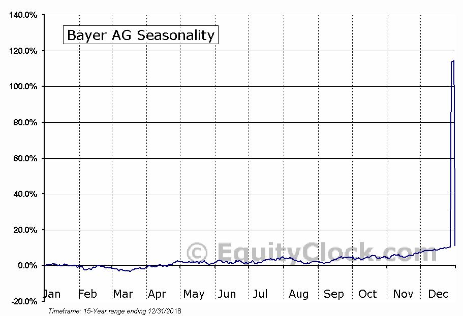 Bayer AG (OTCMKT:BAYZF) Seasonal Chart