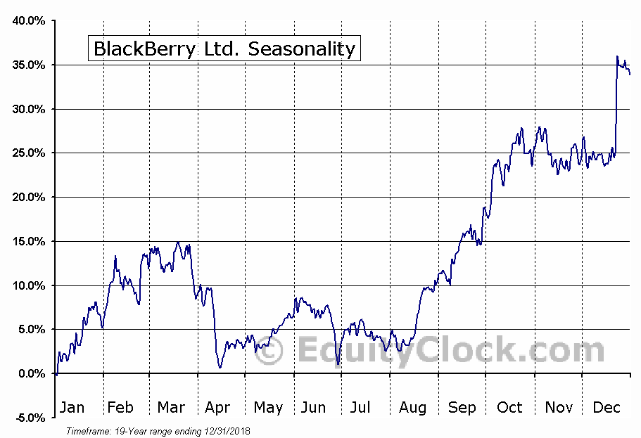 BlackBerry Ltd. (NYSE:BB) Seasonal Chart