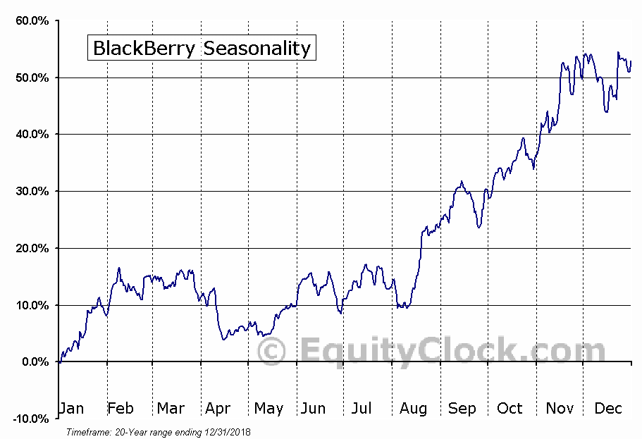 BlackBerry  (TSE:BB) Seasonal Chart