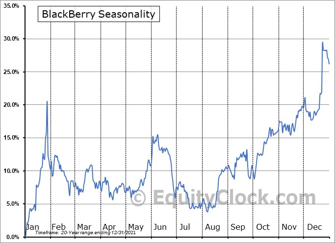BlackBerry (TSE:BB.TO) Seasonal Chart