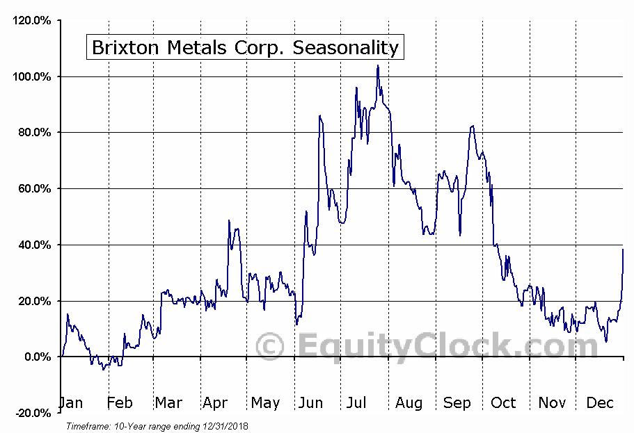 Brixton Metals Corp. (TSXV:BBB) Seasonal Chart