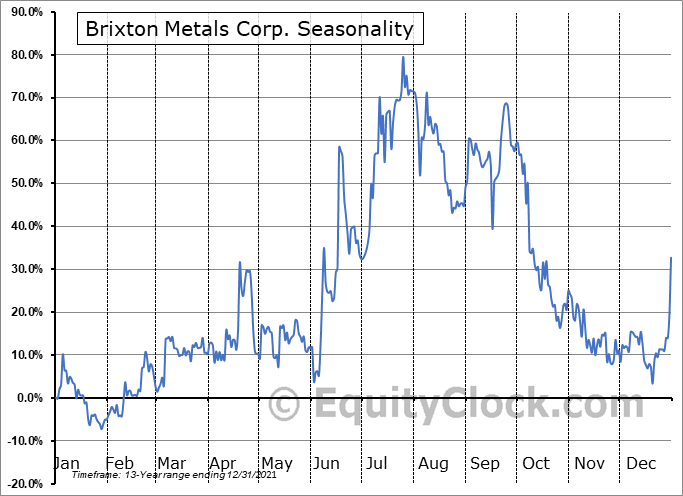 Brixton Metals Corp. (TSXV:BBB.V) Seasonal Chart