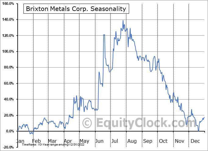 Brixton Metals Corp. (OTCMKT:BBBXF) Seasonal Chart