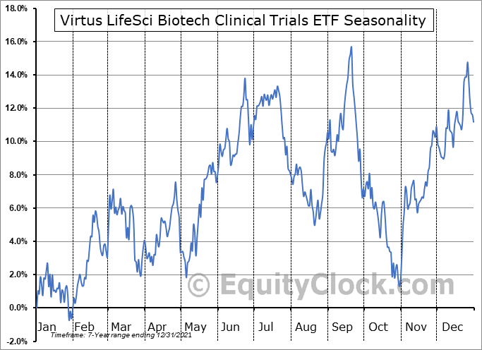 Virtus LifeSci Biotech Clinical Trials ETF (AMEX:BBC) Seasonal Chart