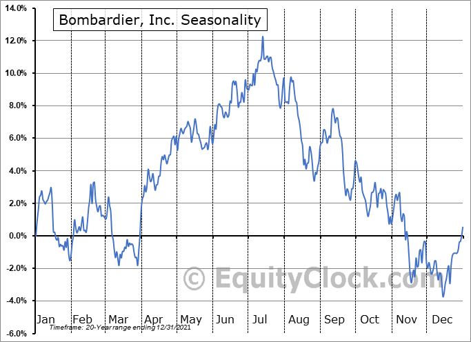 Bombardier, Inc. (TSE:BBD/A.TO) Seasonal Chart