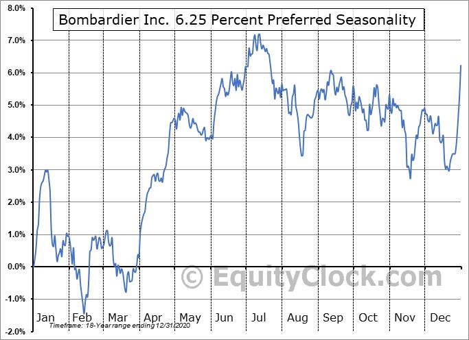 Bombardier Inc. 6.25 Percent Preferred (TSE:BBD-PC.TO) Seasonal Chart