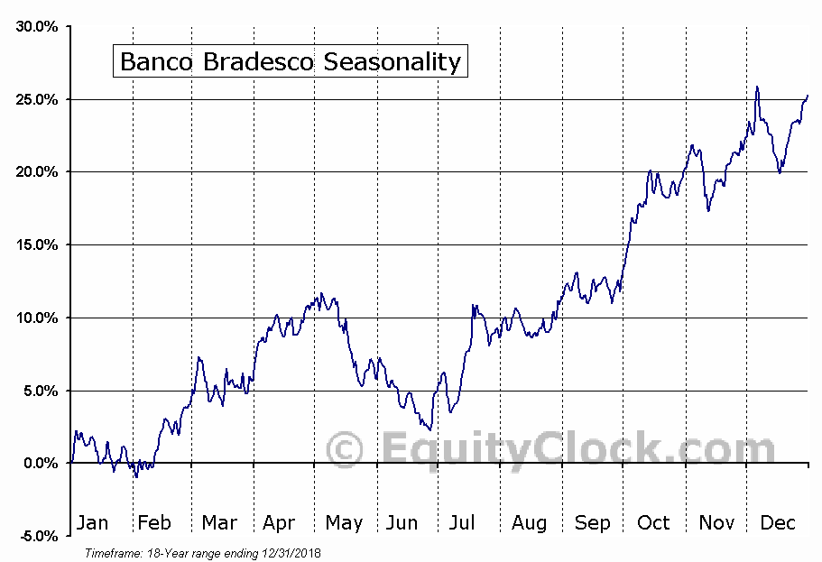 Banco Bradesco (NYSE:BBD) Seasonal Chart