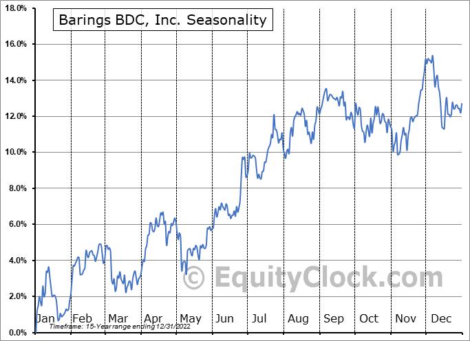 Barings BDC, Inc. (NYSE:BBDC) Seasonal Chart