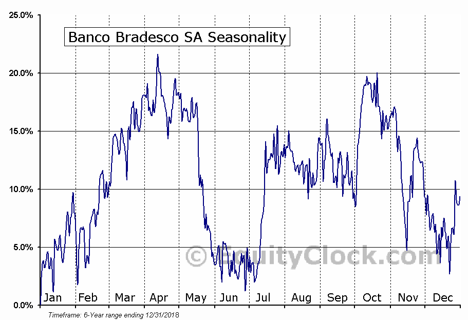 Banco Bradesco SA (NYSE:BBDO) Seasonal Chart