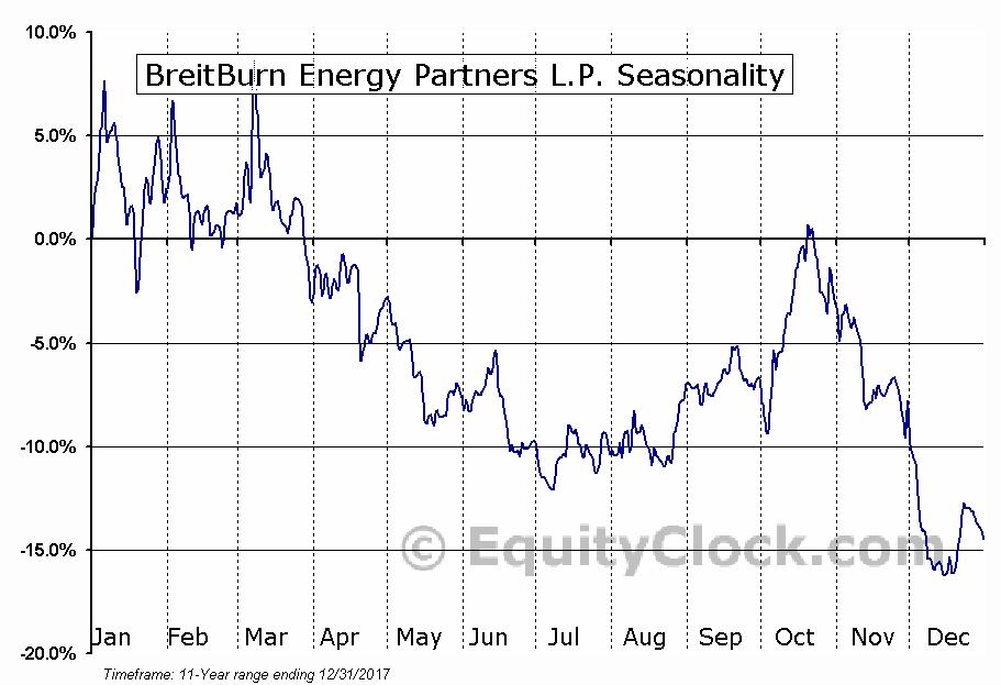 BreitBurn Energy Partners L.P. (OTCMKT:BBEPQ) Seasonal Chart