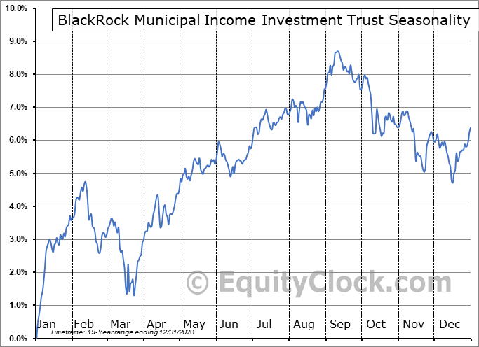 BlackRock Municipal Income Investment Trust (NYSE:BBF) Seasonal Chart