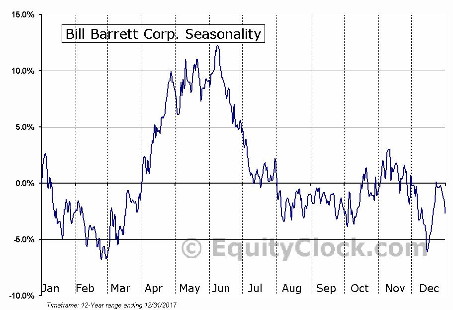 Bill Barrett Corp. (NYSE:BBG) Seasonal Chart
