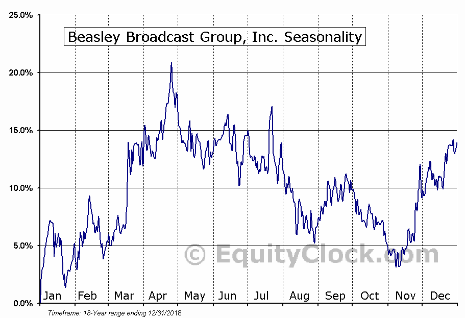Beasley Broadcast Group, Inc. (NASD:BBGI) Seasonal Chart