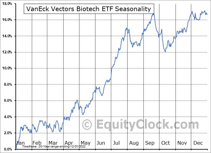 VanEck Vectors Biotech ETF (NASD:BBH) Seasonal Chart