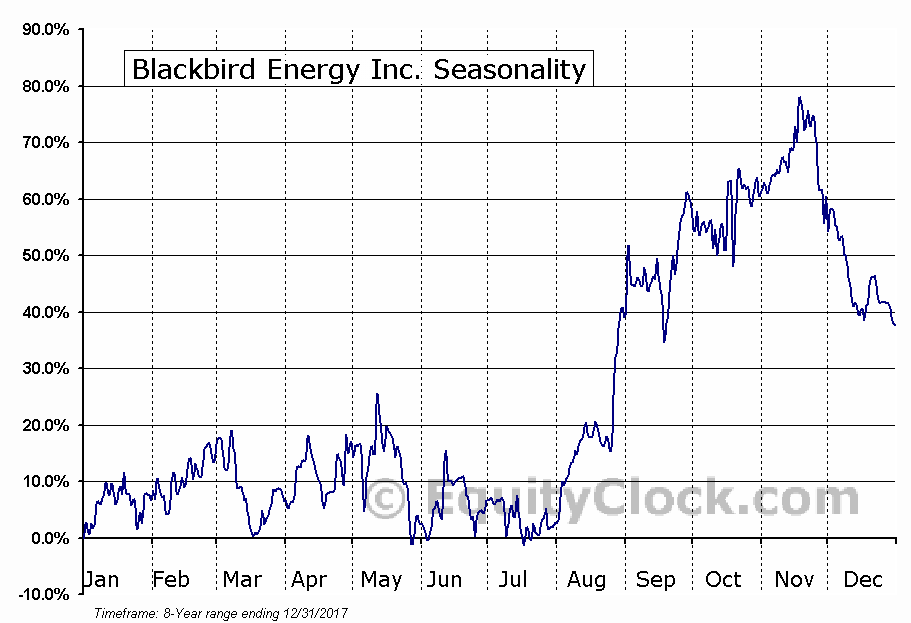 Blackbird Energy Inc. (TSXV:BBI.V) Seasonal Chart
