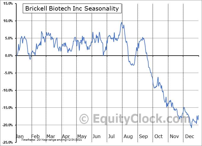 Brickell Biotech Inc (NASD:BBI) Seasonal Chart