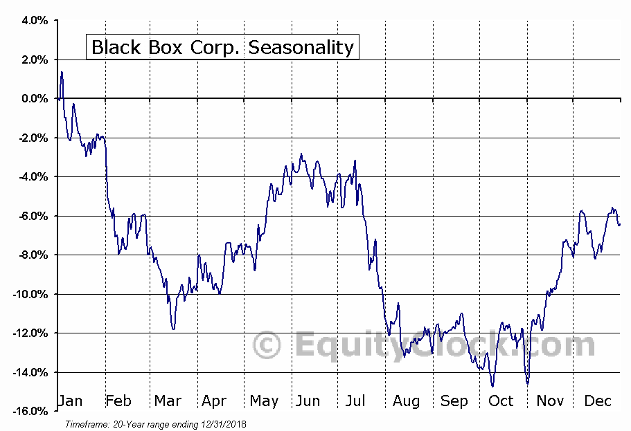 Black Box Corp. (NASD:BBOX) Seasonal Chart