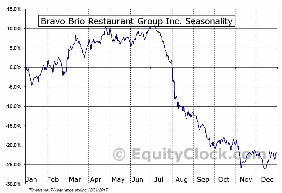Bravo Brio Restaurant Group Inc. (NASD:BBRG) Seasonal Chart