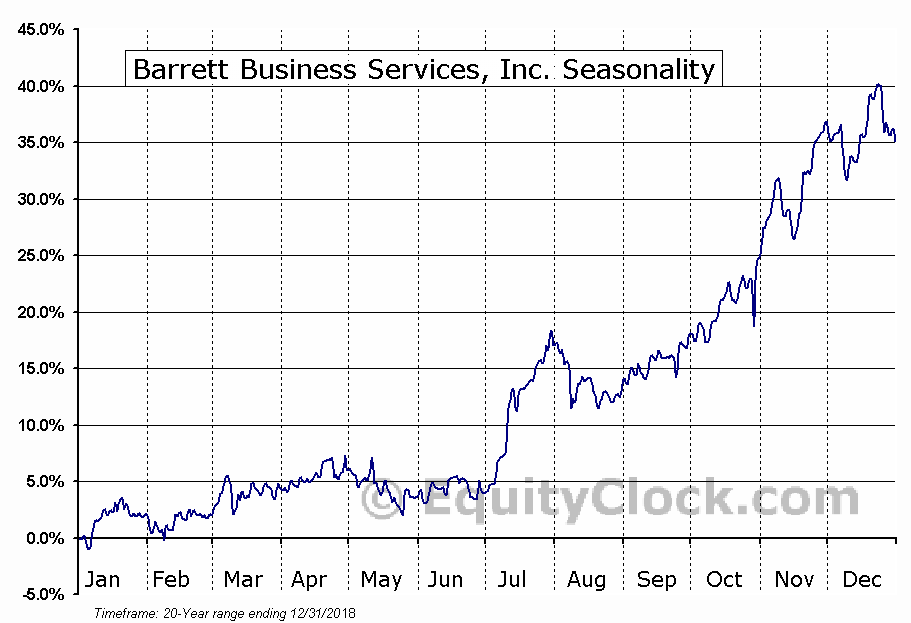 Barrett Business Services, Inc. (NASD:BBSI) Seasonal Chart