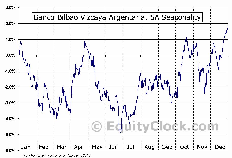 Banco Bilbao Vizcaya Argentaria, SA (NYSE:BBVA) Seasonal Chart