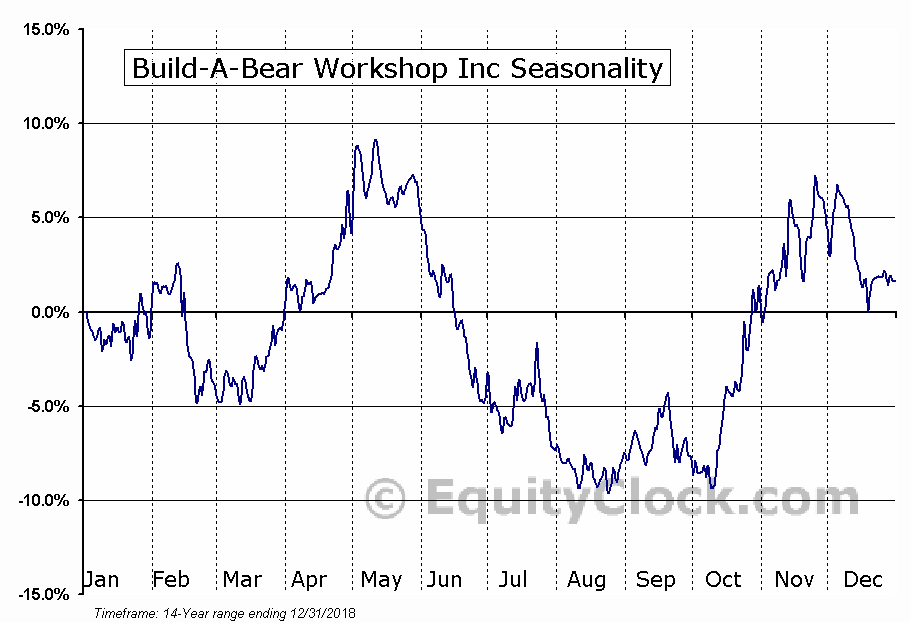 Build-A-Bear Workshop Inc (NYSE:BBW) Seasonal Chart