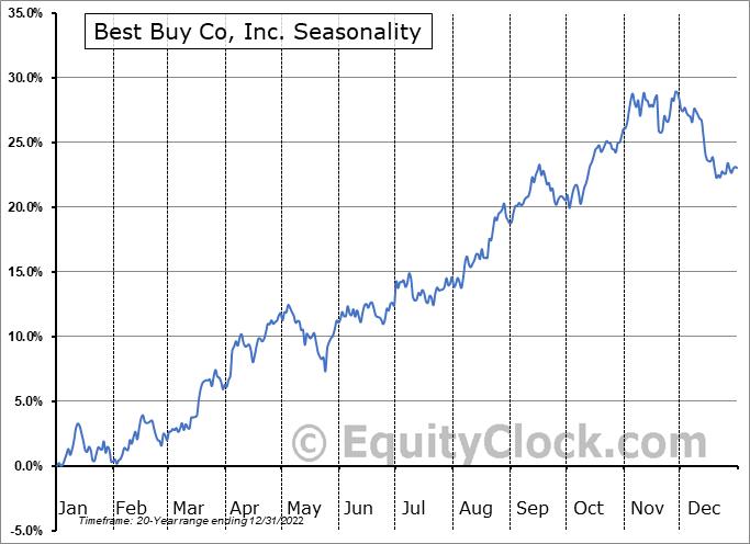 Best Buy Co, Inc. (NYSE:BBY) Seasonal Chart